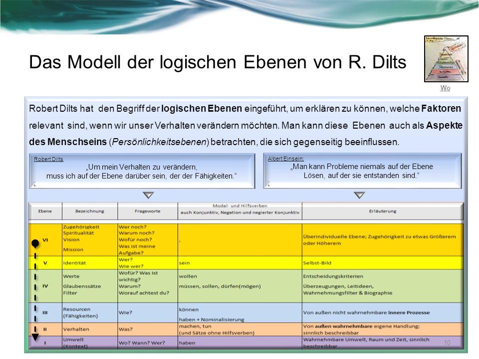Das Modell der logischen Ebenen von R. Dilts