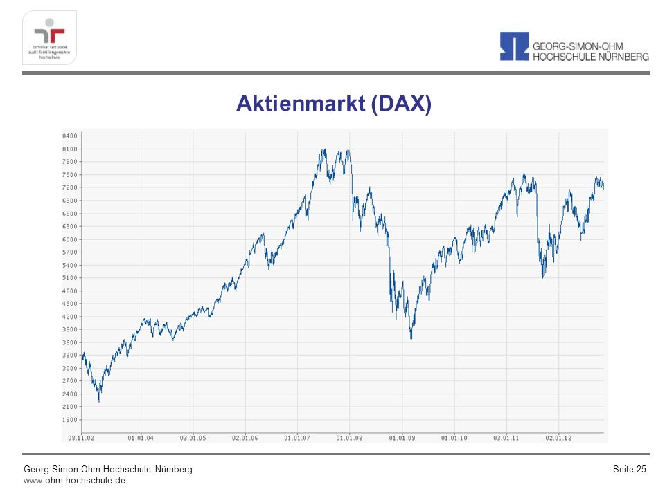 Aktienmarkt (DAX) Georg-Simon-Ohm-Hochschule Nürnberg