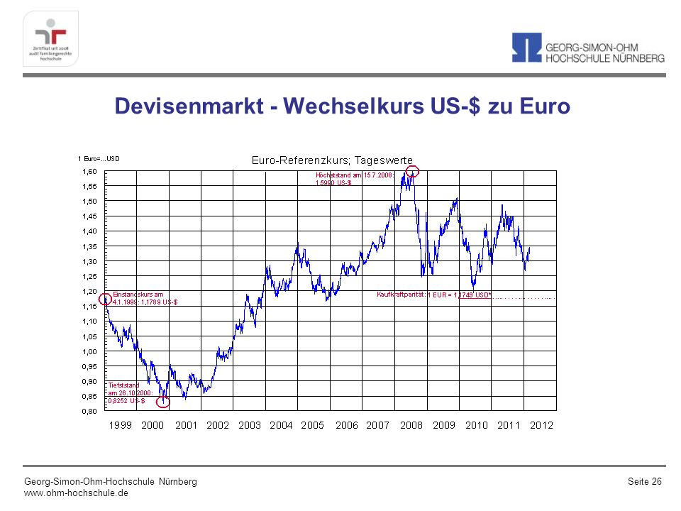 Devisenmarkt - Wechselkurs US-$ zu Euro