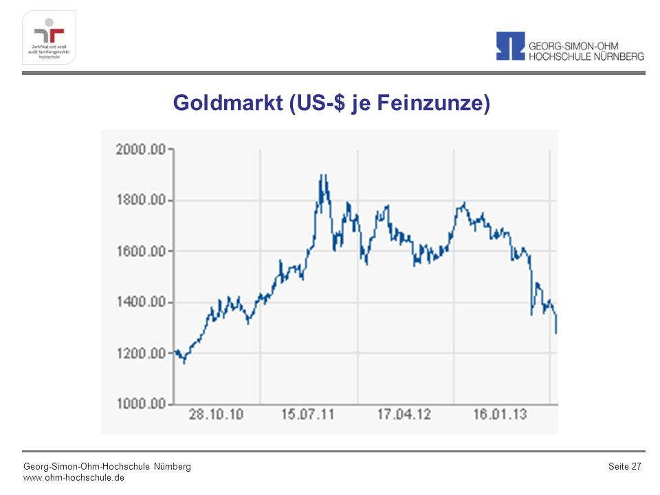 Goldmarkt (US-$ je Feinzunze)