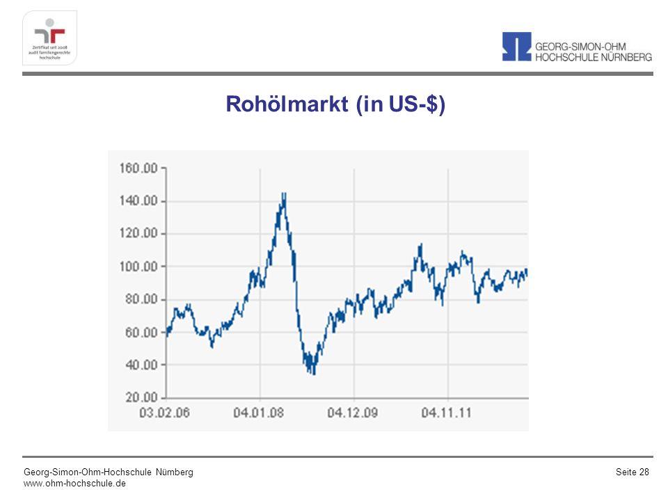 Rohölmarkt (in US-$) Georg-Simon-Ohm-Hochschule Nürnberg