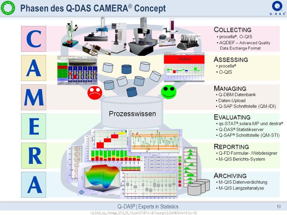 Phasen des Q-DAS CAMERA® Concept