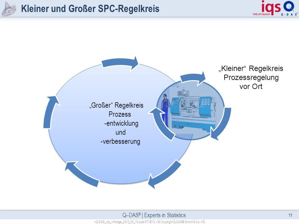 Kleiner und Großer SPC-Regelkreis