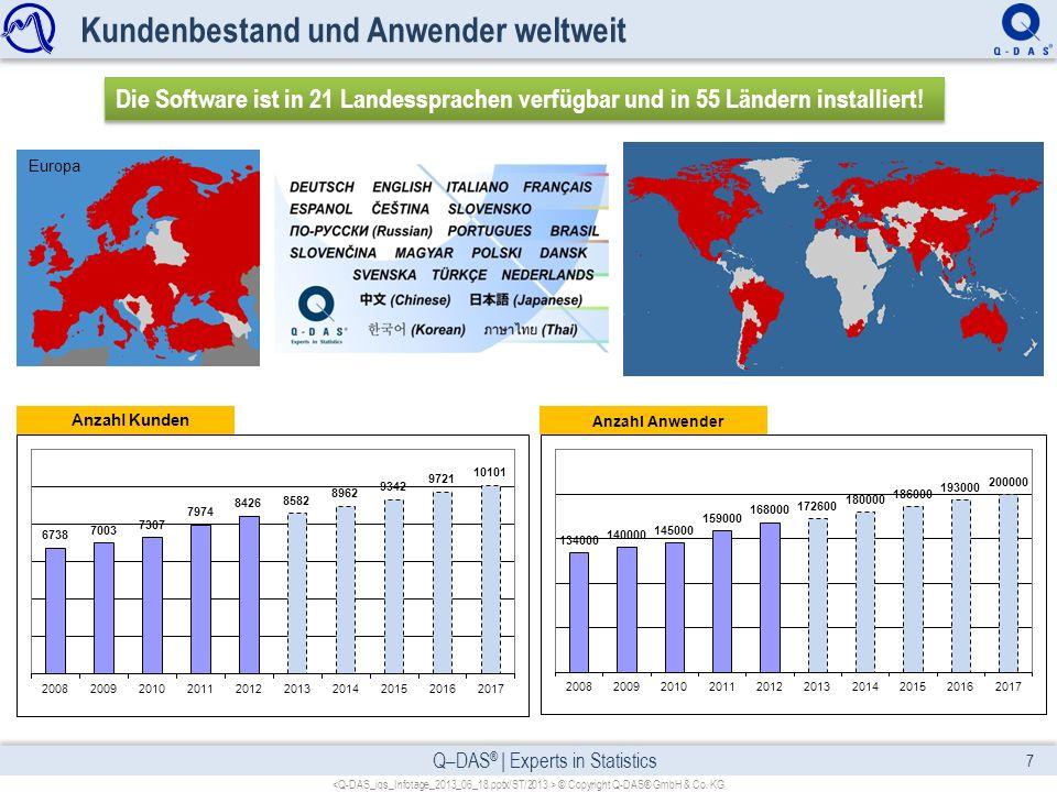 Kundenbestand und Anwender weltweit