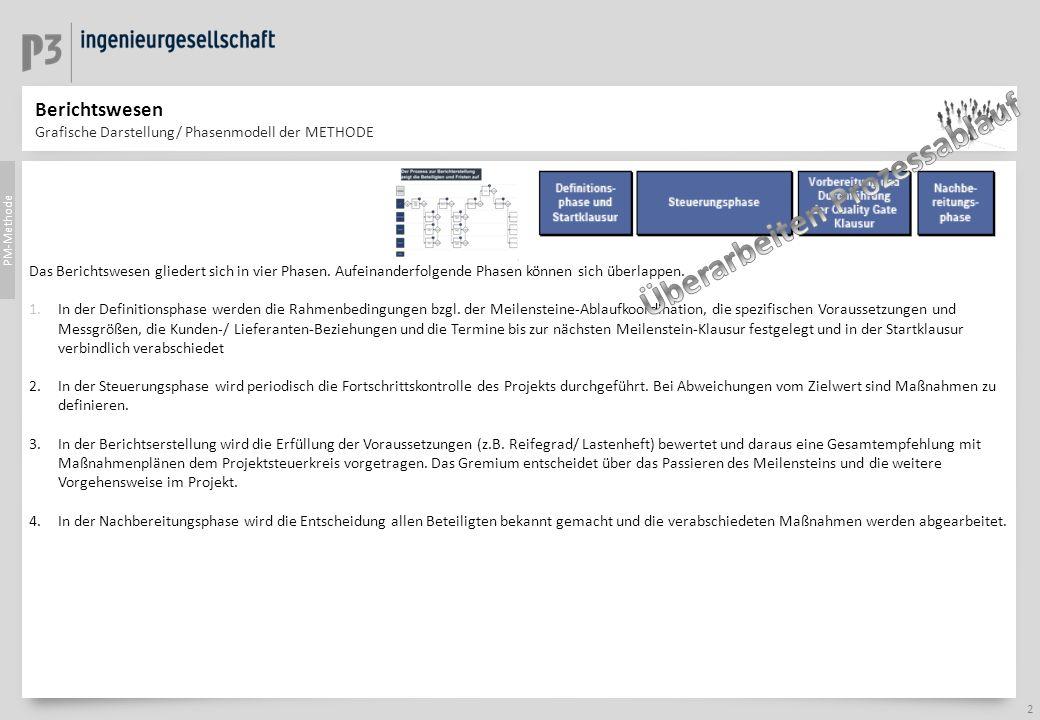Berichtswesen Grafische Darstellung/ Phasenmodell der METHODE