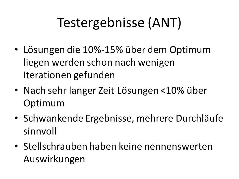 Testergebnisse (ANT) Lösungen die 10%-15% über dem Optimum liegen werden schon nach wenigen Iterationen gefunden.