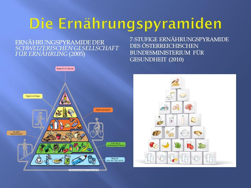 Die Ernährungspyramiden