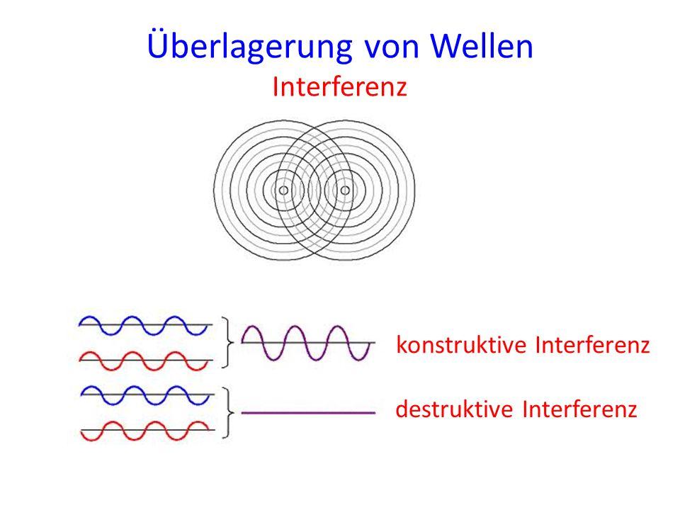 Überlagerung von Wellen Interferenz