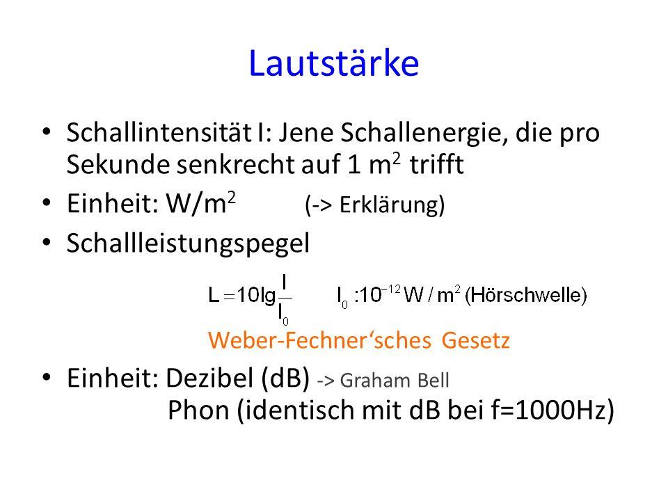 Lautstärke Schallintensität I: Jene Schallenergie, die pro Sekunde senkrecht auf 1 m2 trifft. Einheit: W/m2 (-> Erklärung)