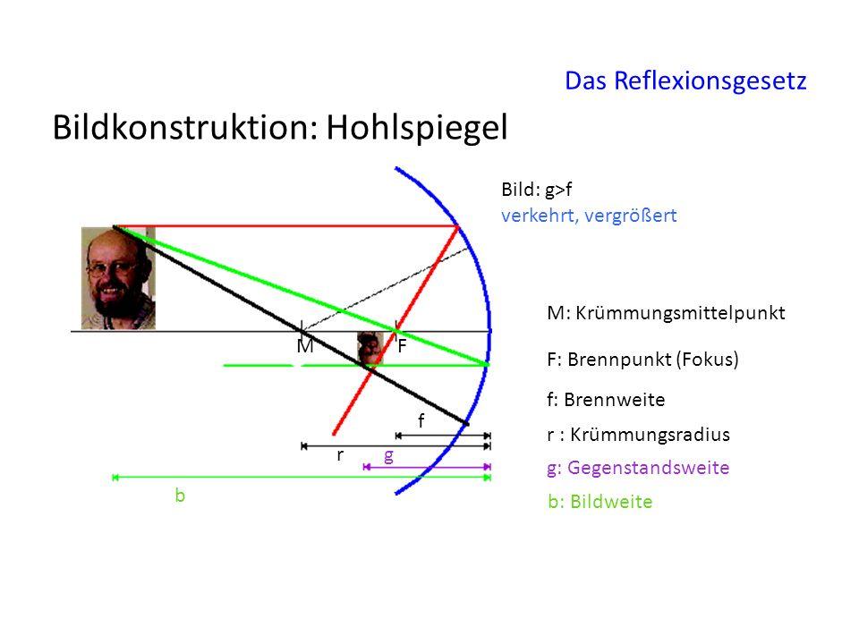 Bildkonstruktion: Hohlspiegel