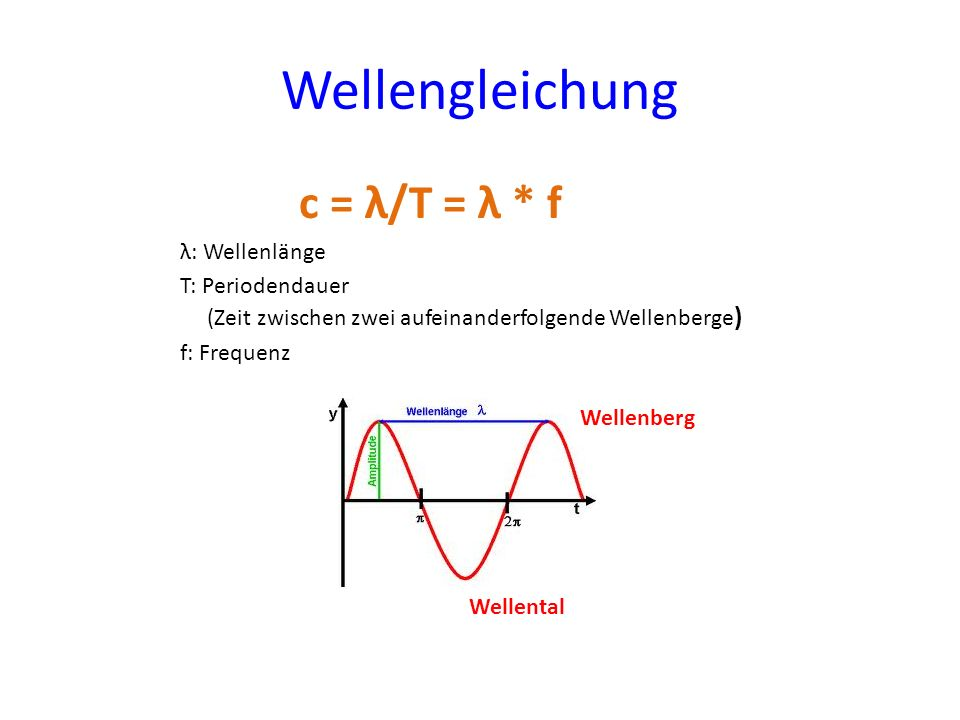 Wellengleichung c = λ/T = λ * f λ: Wellenlänge