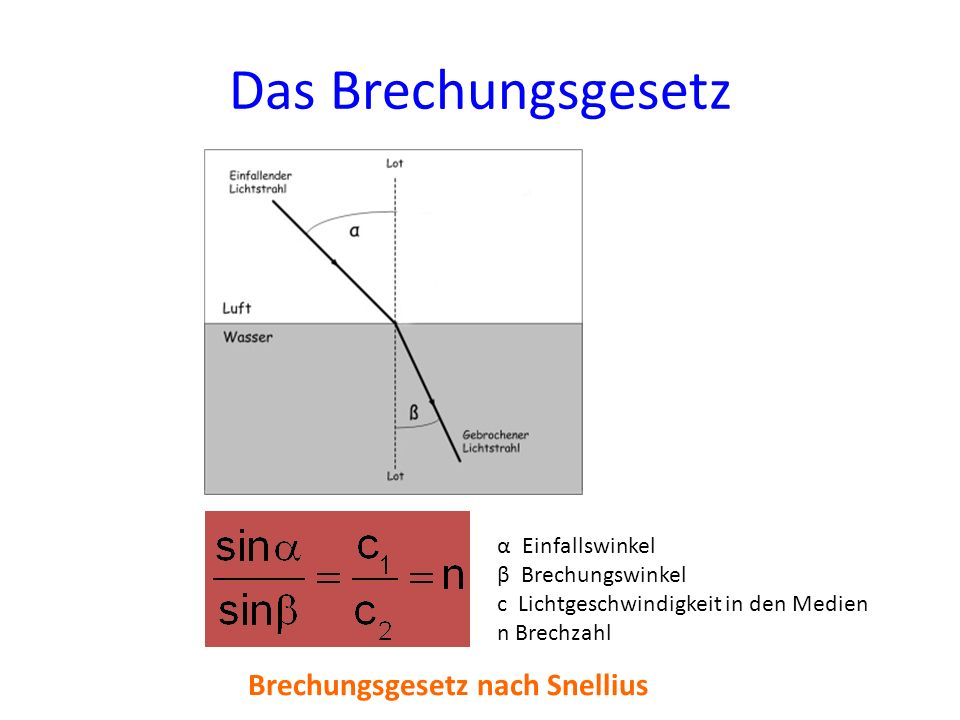 Das Brechungsgesetz Brechungsgesetz nach Snellius α Einfallswinkel