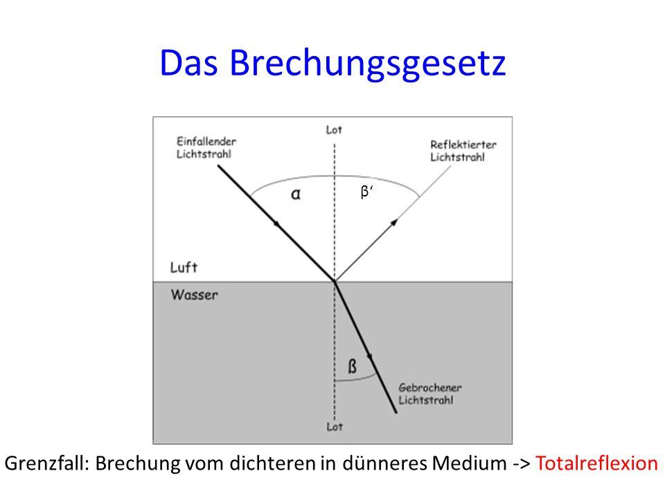 Das Brechungsgesetz β' Grenzfall: Brechung vom dichteren in dünneres Medium -> Totalreflexion
