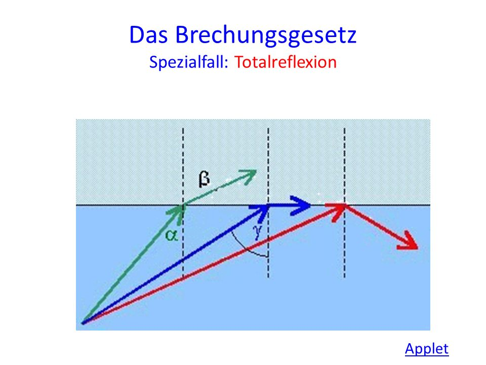 Das Brechungsgesetz Spezialfall: Totalreflexion