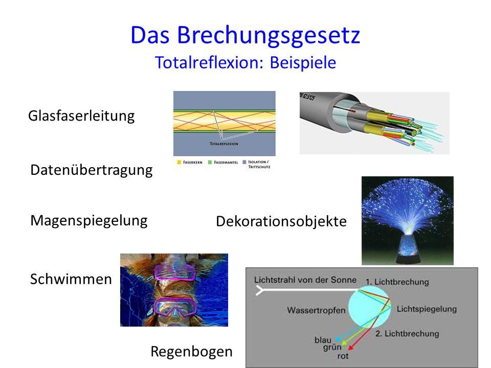 Das Brechungsgesetz Totalreflexion: Beispiele