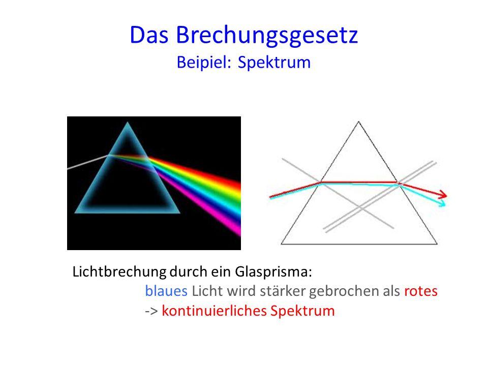 Das Brechungsgesetz Beipiel: Spektrum