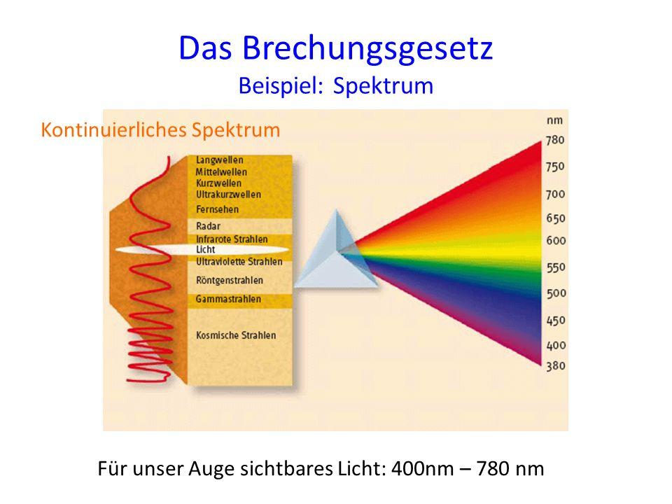Das Brechungsgesetz Beispiel: Spektrum