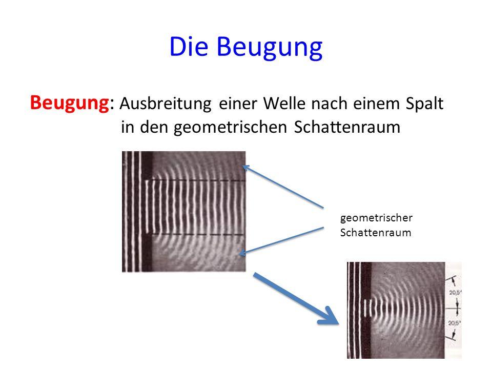 Die Beugung Beugung: Ausbreitung einer Welle nach einem Spalt in den geometrischen Schattenraum.