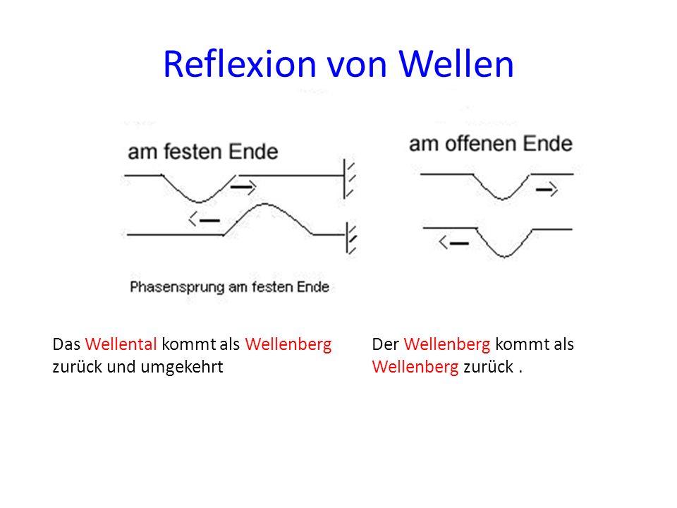 Reflexion von Wellen Das Wellental kommt als Wellenberg zurück und umgekehrt.