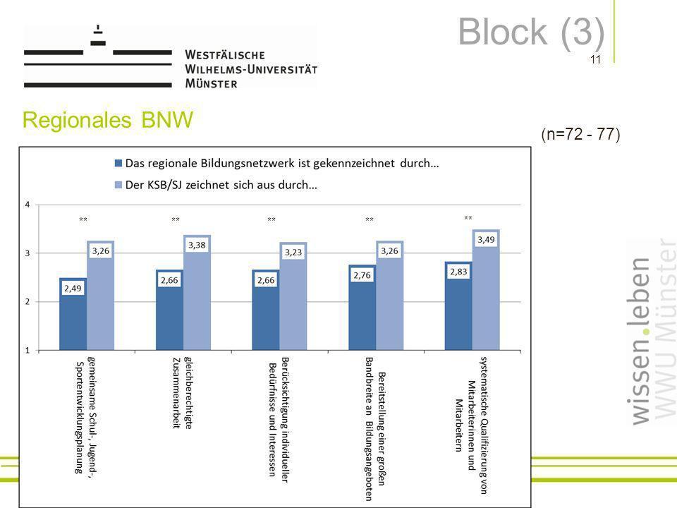 Block (3) Regionales BNW (n=72 - 77) **
