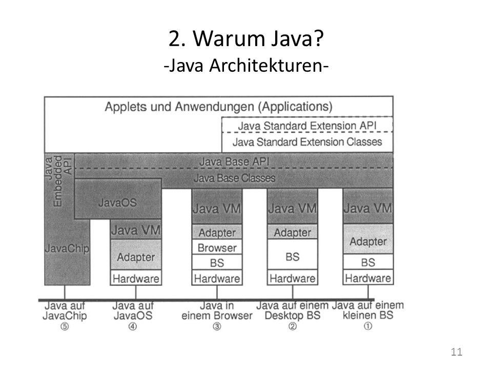 2. Warum Java -Java Architekturen-