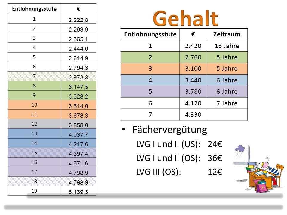 Gehalt Fächervergütung LVG I und II (US): 24€ LVG I und II (OS): 36€