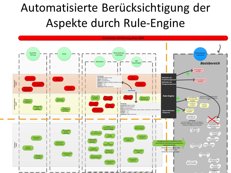 Automatisierte Berücksichtigung der Aspekte durch Rule-Engine
