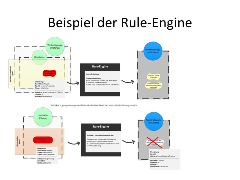 Beispiel der Rule-Engine