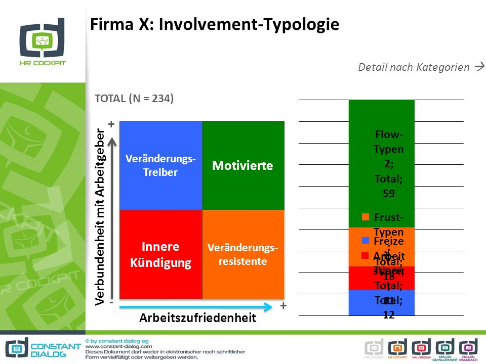 Firma X: Involvement-Typologie