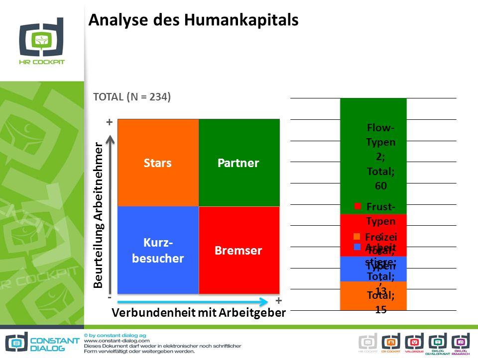 Analyse des Humankapitals