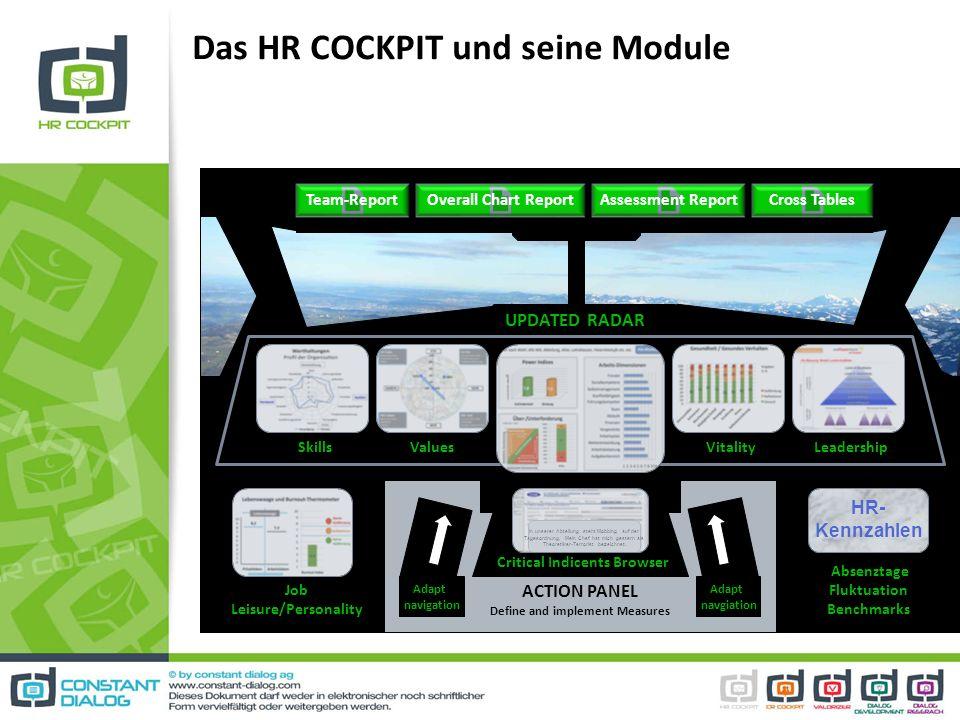 Das HR COCKPIT und seine Module