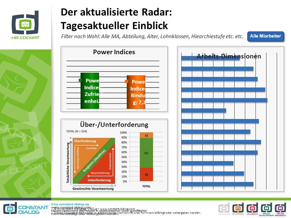 Der aktualisierte Radar: Tagesaktueller Einblick