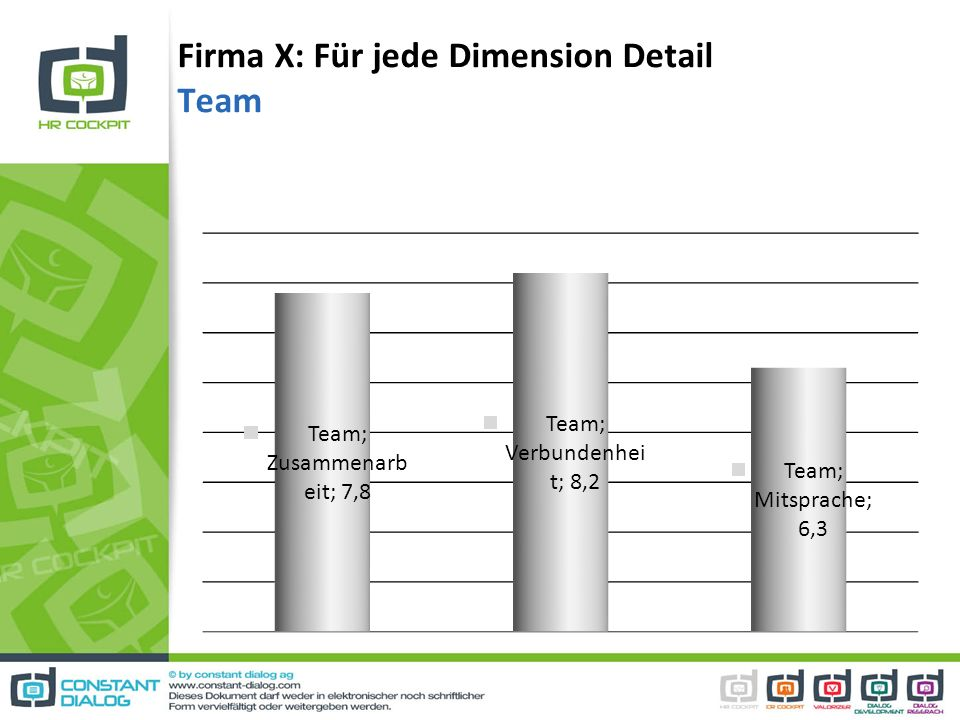 Firma X: Für jede Dimension Detail Team