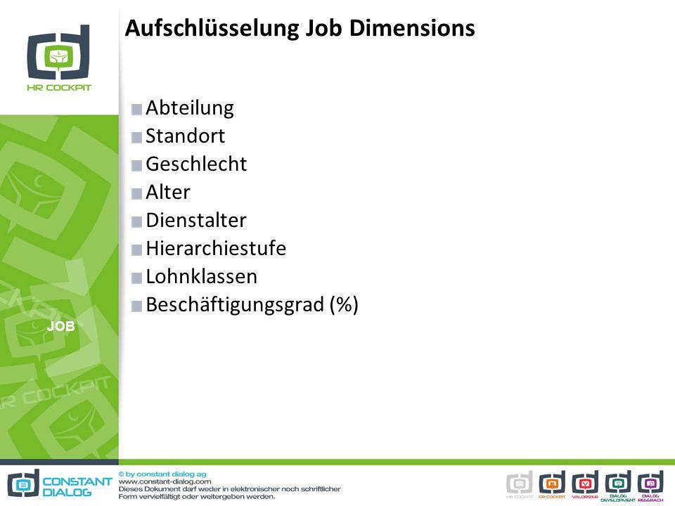 Aufschlüsselung Job Dimensions