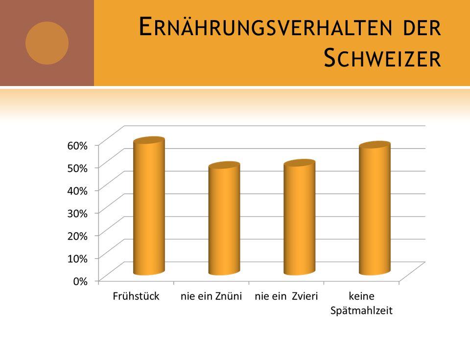 Ernährungsverhalten der Schweizer