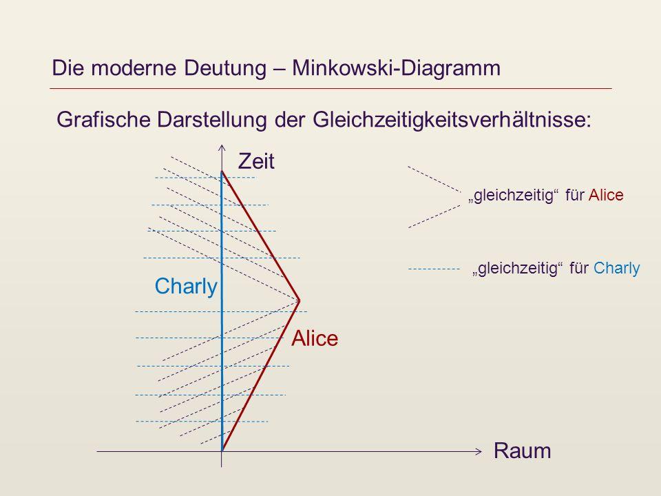 Die moderne Deutung – Minkowski-Diagramm