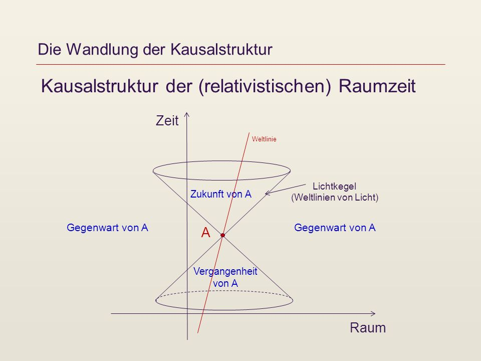 Die Wandlung der Kausalstruktur