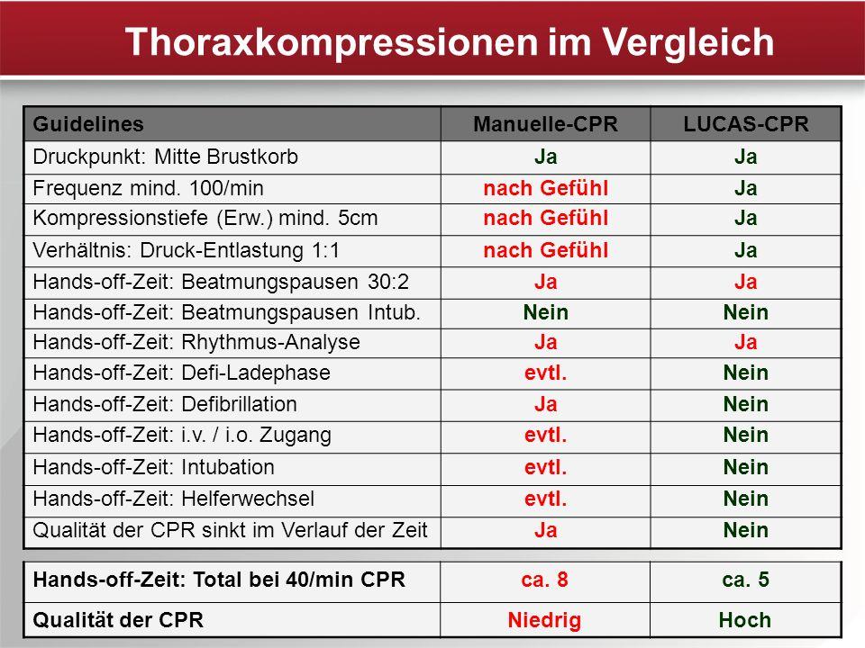 Thoraxkompressionen im Vergleich