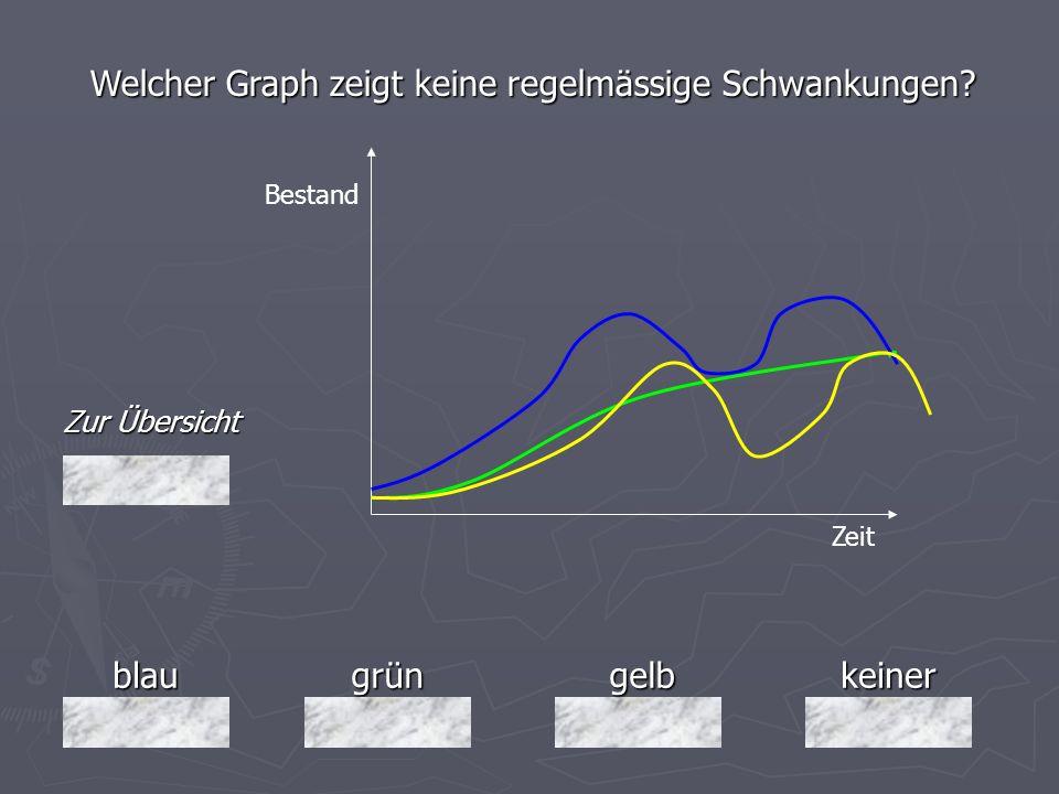 Welcher Graph zeigt keine regelmässige Schwankungen