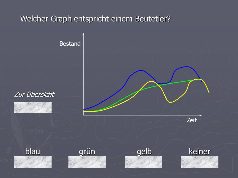 Welcher Graph entspricht einem Beutetier