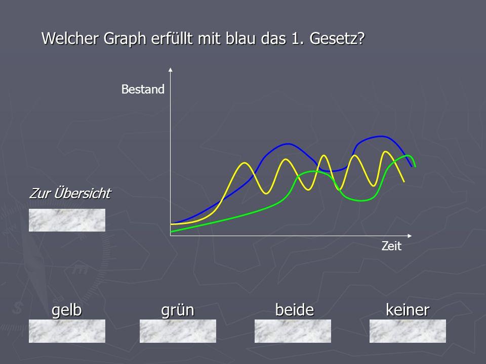 Welcher Graph erfüllt mit blau das 1. Gesetz