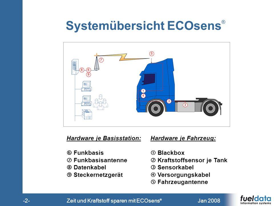 Systemübersicht ECOsens®