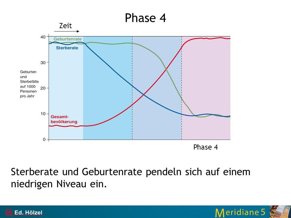 Phase 4 Zeit Phase 4 Sterberate und Geburtenrate pendeln sich auf einem niedrigen Niveau ein.