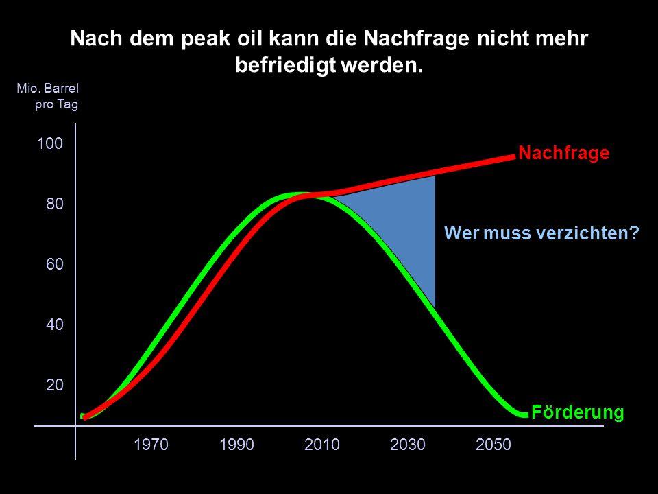 Nach dem peak oil kann die Nachfrage nicht mehr befriedigt werden.