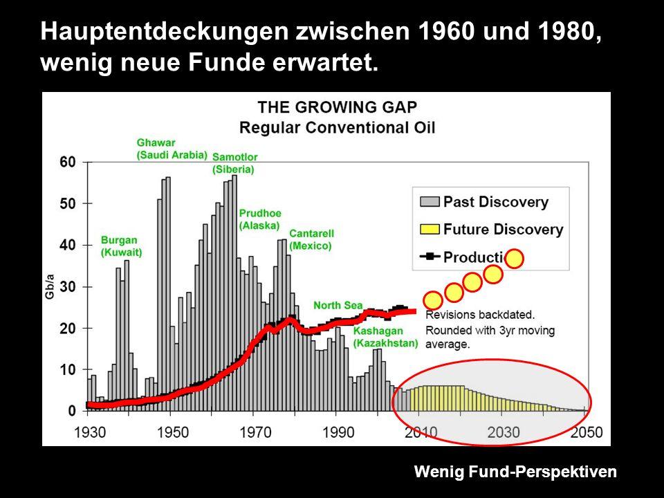 Hauptentdeckungen zwischen 1960 und 1980, wenig neue Funde erwartet.
