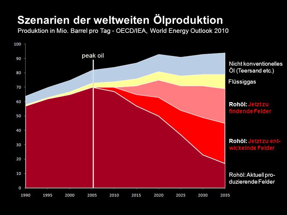 Szenarien der weltweiten Ölproduktion