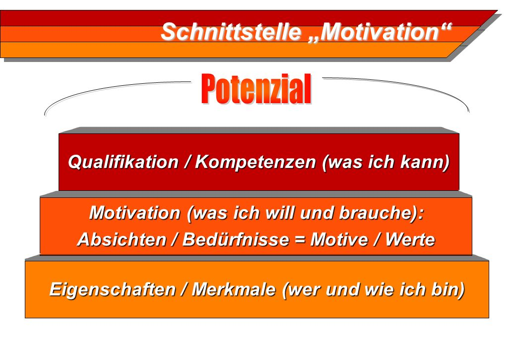 "Schnittstelle ""Motivation"