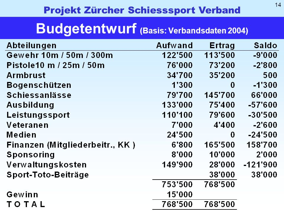 Budgetentwurf (Basis: Verbandsdaten 2004)