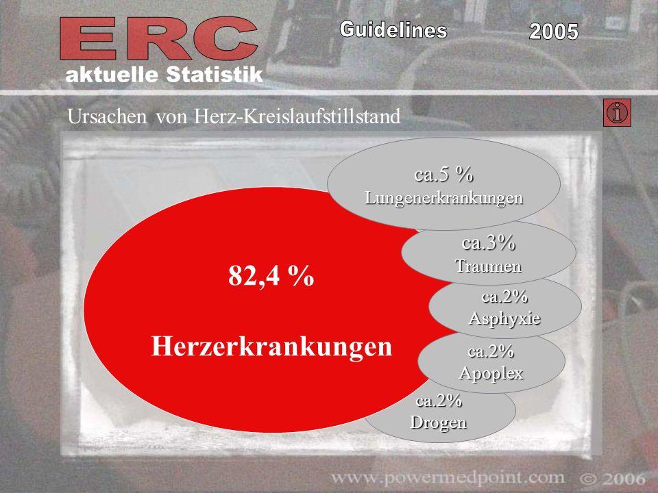 aktuelle Statistik 82,4 % Herzerkrankungen