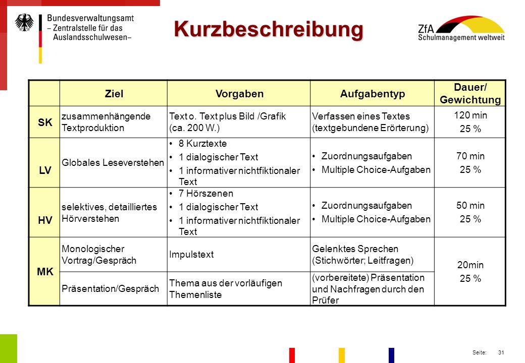 Kurzbeschreibung Ziel Vorgaben Aufgabentyp Dauer/ Gewichtung SK LV HV